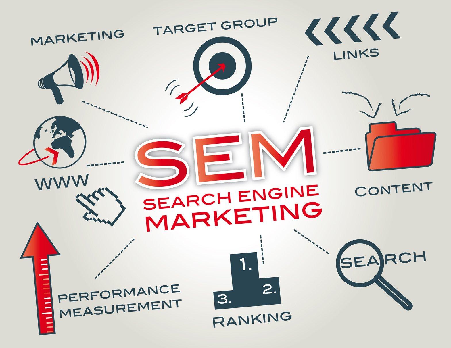 Formación SEM - Google Adwords